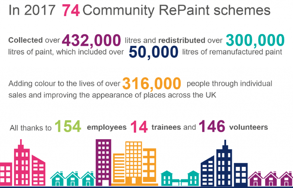 How Community Re-Paint helps the local community