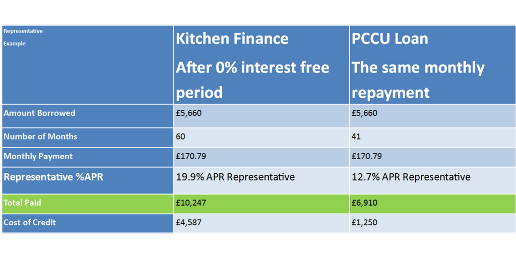 Kitchen finance v PCCU Loan