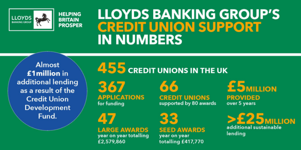 Lloyds support to CU