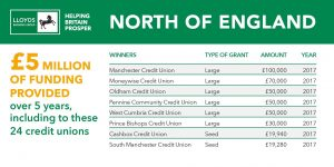 Lloyds funding Northwest PCCU