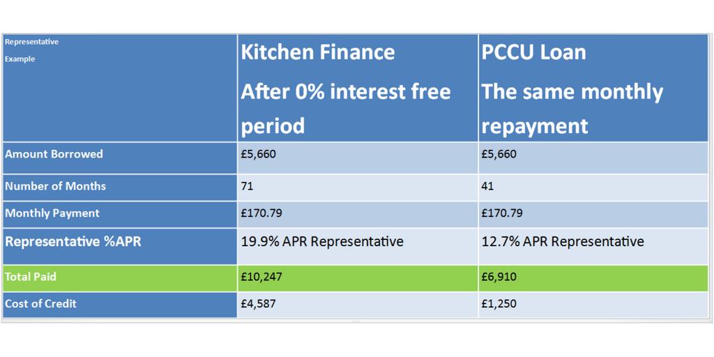 PCCU loan v Kitchen Finance - Pennine Community Credit Union