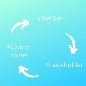 What is a member? PCCU