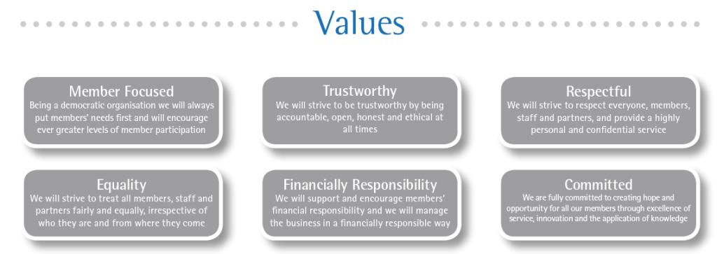 PCCU Cooperative Values